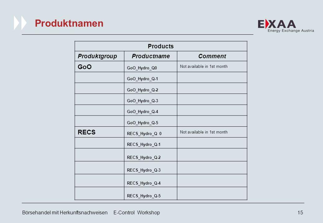Börsehandel mit Herkunftsnachweisen E-Control Workshop14 Quartals-Produkte Q0 REGISTRY Q-1 Q-3 Q-4 Q-5 Sind es RECS .