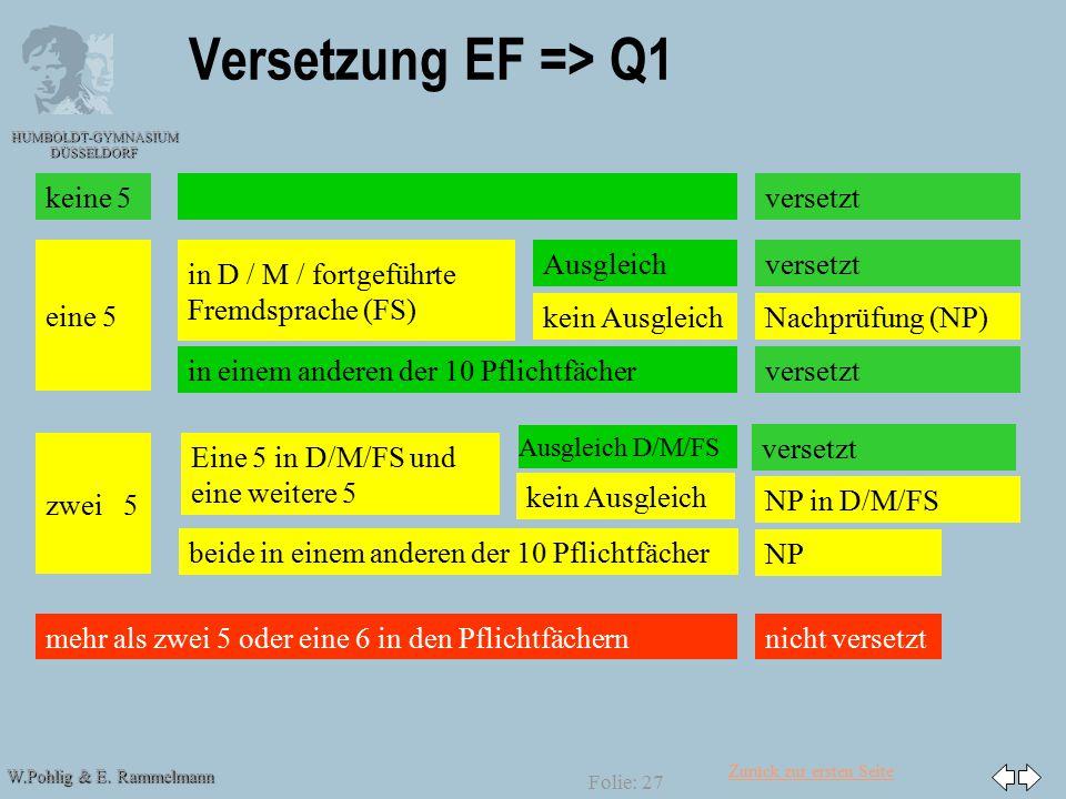 Zurück zur ersten Seite W.Pohlig & E. Rammelmann HUMBOLDT-GYMNASIUM DÜSSELDORF Folie: 27 Versetzung EF => Q1 versetzt eine 5 zwei 5 mehr als zwei 5 od