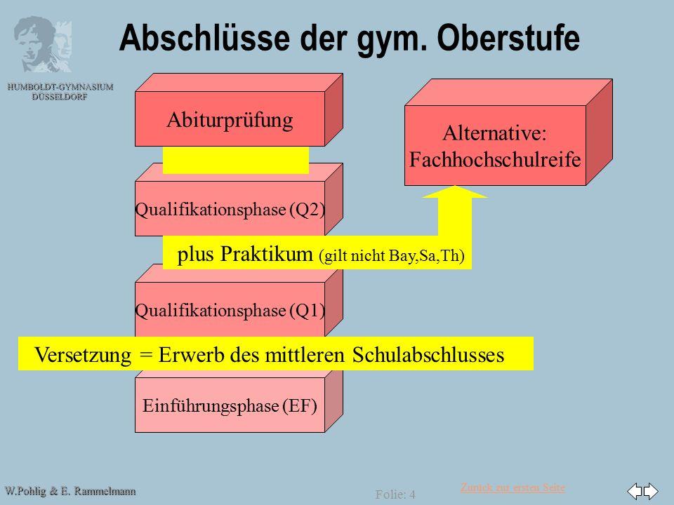 Zurück zur ersten Seite W.Pohlig & E. Rammelmann HUMBOLDT-GYMNASIUM DÜSSELDORF Folie: 4 Qualifikationsphase (Q1) Einführungsphase (EF) Qualifikationsp