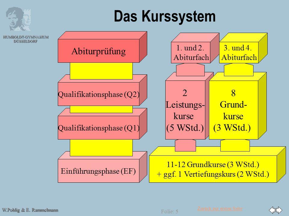 Zurück zur ersten Seite W.Pohlig & E. Rammelmann HUMBOLDT-GYMNASIUM DÜSSELDORF Folie: 5 Das Kurssystem Abiturprüfung Einführungsphase (EF) Qualifikati