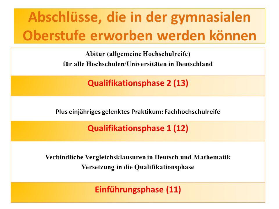 Abschlüsse, die in der gymnasialen Oberstufe erworben werden können Abitur (allgemeine Hochschulreife) für alle Hochschulen/Universitäten in Deutschland Qualifikationsphase 2 (13) Plus einjähriges gelenktes Praktikum: Fachhochschulreife Qualifikationsphase 1 (12) Verbindliche Vergleichsklausuren in Deutsch und Mathematik Versetzung in die Qualifikationsphase Einführungsphase (11)
