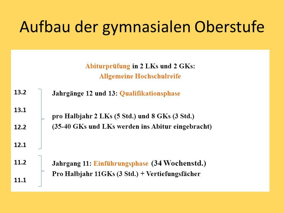 Aufbau der gymnasialen Oberstufe Abiturprüfung in 2 LKs und 2 GKs: Allgemeine Hochschulreife 13.2 Jahrgänge 12 und 13: Qualifikationsphase pro Halbjahr 2 LKs (5 Std.) und 8 GKs (3 Std.) (35-40 GKs und LKs werden ins Abitur eingebracht) 13.1 12.2 12.1 11.2 Jahrgang 11: Einführungsphase (34 Wochenstd.) Pro Halbjahr 11GKs (3 Std.) + Vertiefungsfächer 11.1