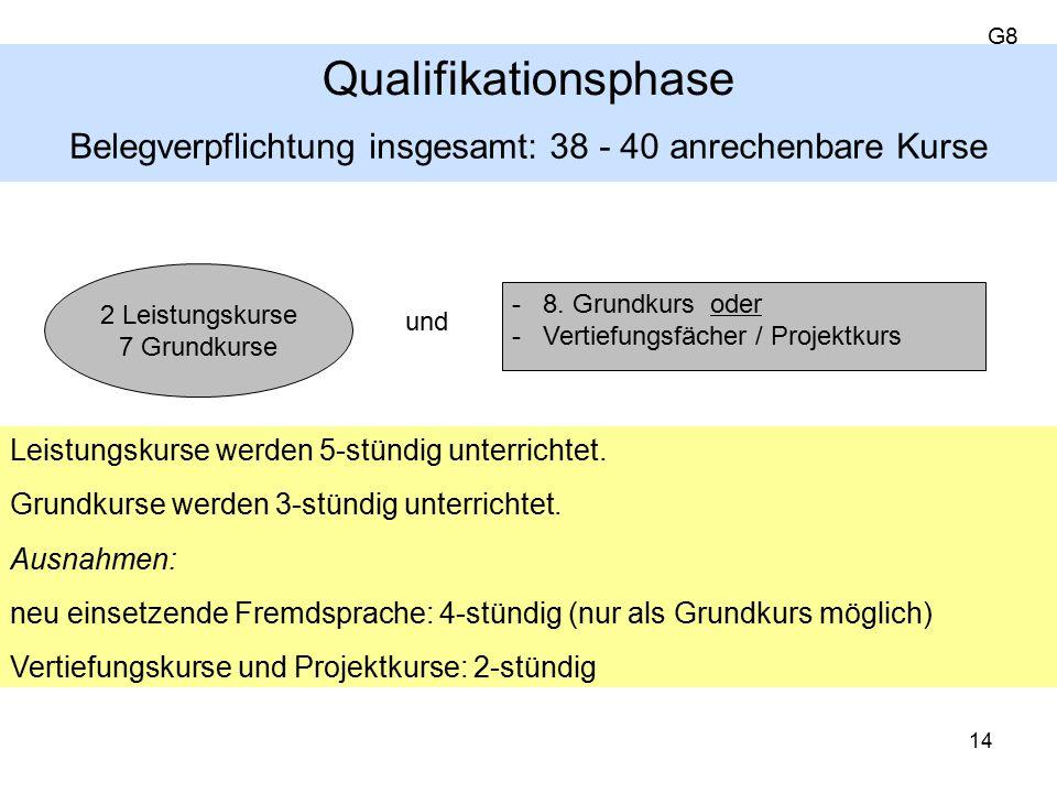 Belegverpflichtung insgesamt: 38 - 40 anrechenbare Kurse und Leistungskurse werden 5-stündig unterrichtet.