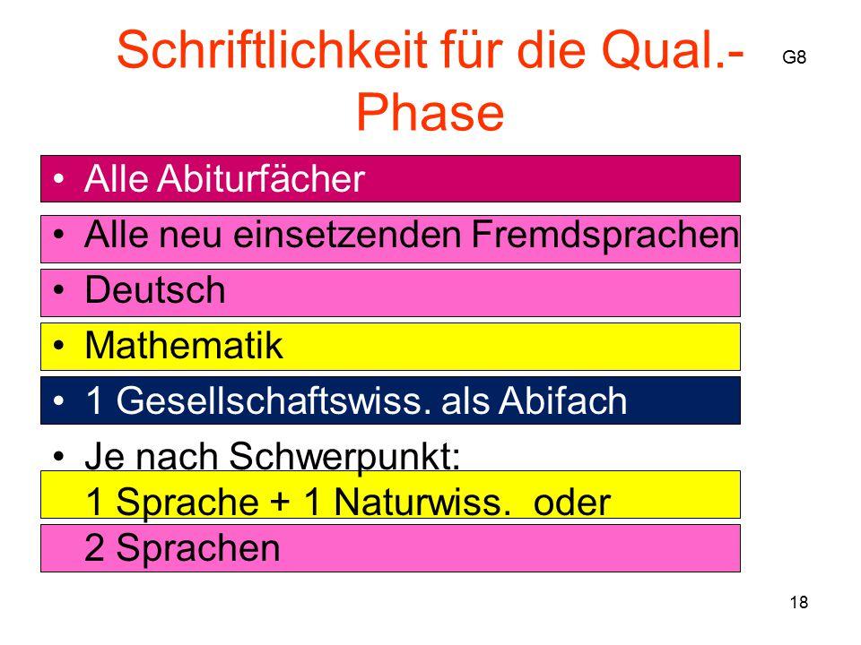 18 Schriftlichkeit für die Qual.- Phase Alle Abiturfächer Alle neu einsetzenden Fremdsprachen Deutsch Mathematik 1 Gesellschaftswiss.