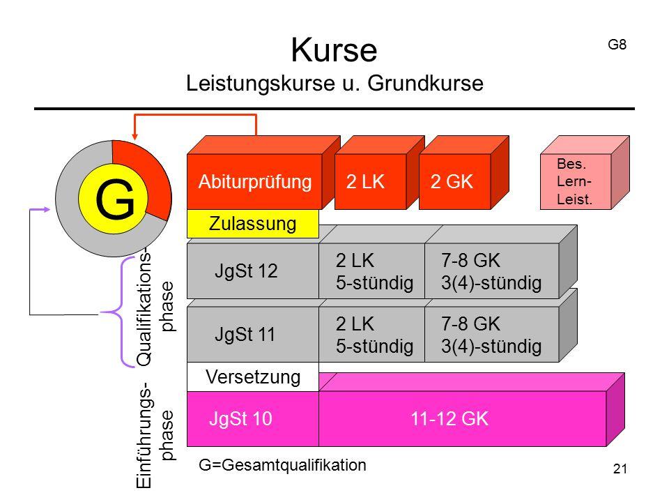 21 Kurse Leistungskurse u. Grundkurse G Abiturprüfung2 LK2 GK Bes. Lern- Leist. JgSt 11 JgSt 12 JgSt 10 2 LK 5-stündig 7-8 GK 3(4)-stündig 11-12 GK Ei
