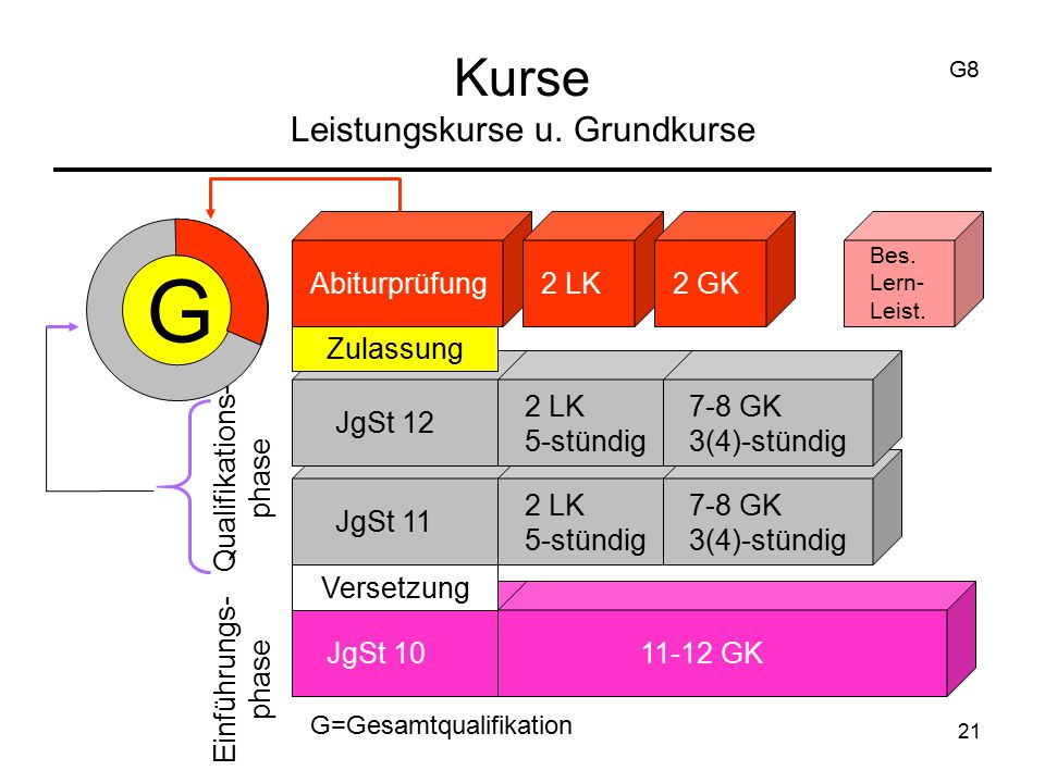 21 Kurse Leistungskurse u. Grundkurse G Abiturprüfung2 LK2 GK Bes.
