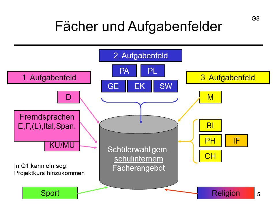 5 Fächer und Aufgabenfelder 2.Aufgabenfeld PAPL GEEKSW Schülerwahl gem.