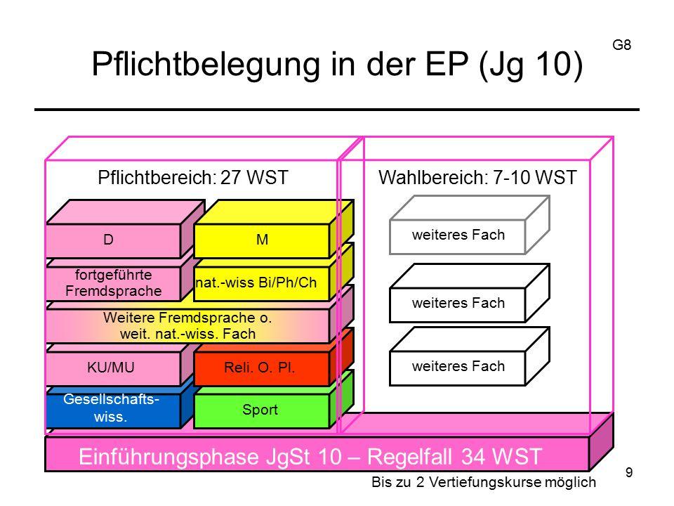 Deutsch Mathematik Alle Fremdsprachen 1 Gesellschaftswissenschaft 1 Naturwissenschaft Weitere Fächer freiwillig 10 Schriftlichkeit für die EP (Jg 10) G8