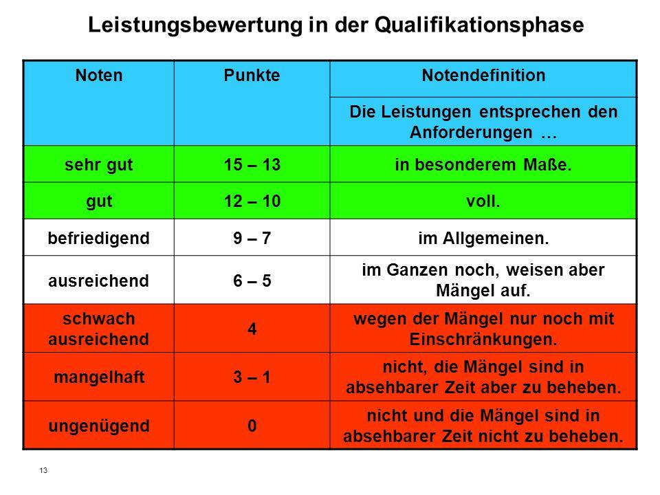 13 Leistungsbewertung in der Qualifikationsphase NotenPunkteNotendefinition Die Leistungen entsprechen den Anforderungen … sehr gut15 – 13in besondere