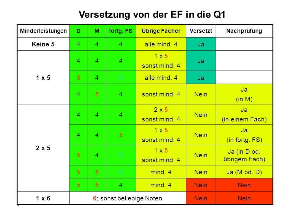 2 Versetzung von der EF in die Q1 MinderleistungenDMfortg. FSÜbrige FächerVersetztNachprüfung Keine 5444alle mind. 4Ja 1 x 5 444 sonst mind. 4 Ja 543a