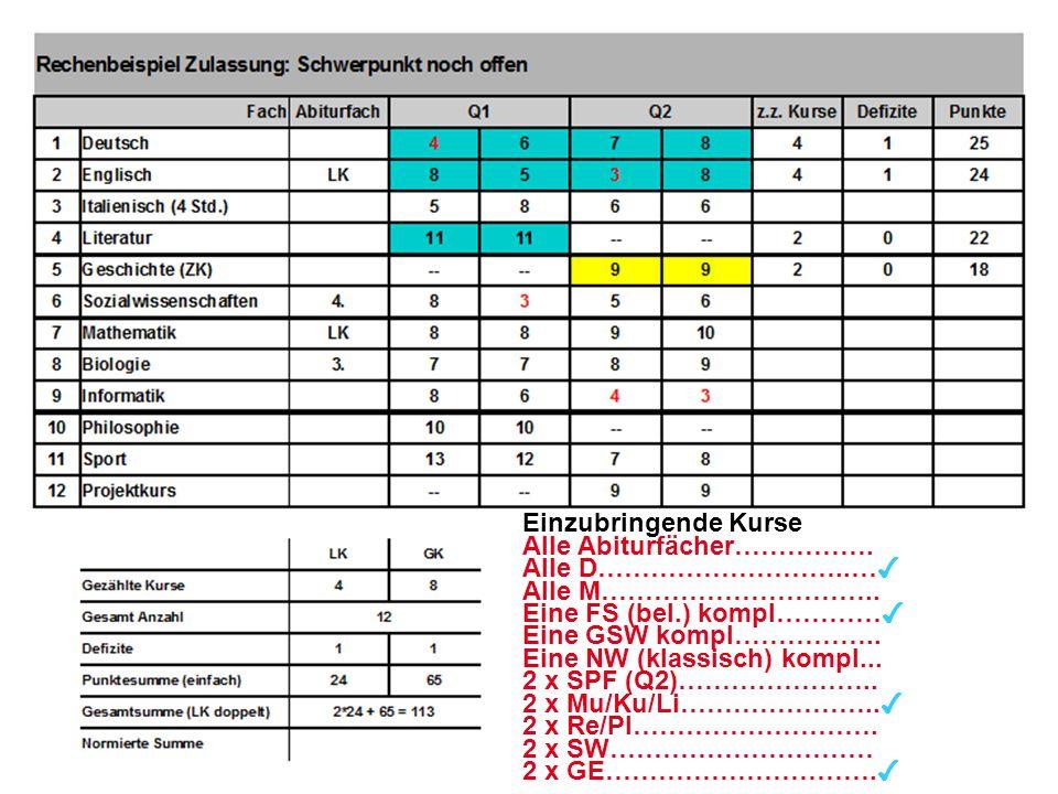 27 Einzubringende Kurse Alle Abiturfächer……………. Alle D………………………..… ✔ Alle M………………………….. Eine FS (bel.) kompl………… ✔ Eine GSW kompl…………….. Eine NW (klas