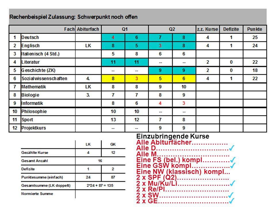 28 Einzubringende Kurse Alle Abiturfächer……………. Alle D………………………..… ✔ Alle M………………………….. Eine FS (bel.) kompl………… ✔ Eine GSW kompl…………….. ✔ Eine NW (kl