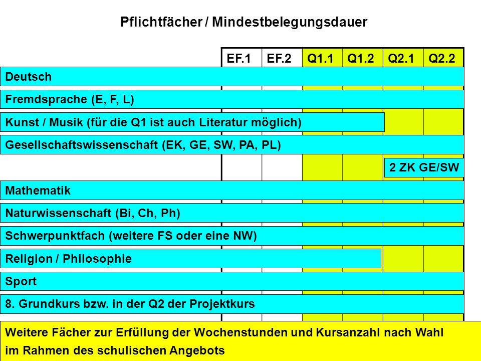 Auftaktveranstaltung VK-PK Soest, 27.11.2008 Pflichtfächer / Mindestbelegungsdauer EF.1EF.2Q1.1Q1.2Q2.1Q2.2 Deutsch Fremdsprache (E, F, L) Kunst / Mus