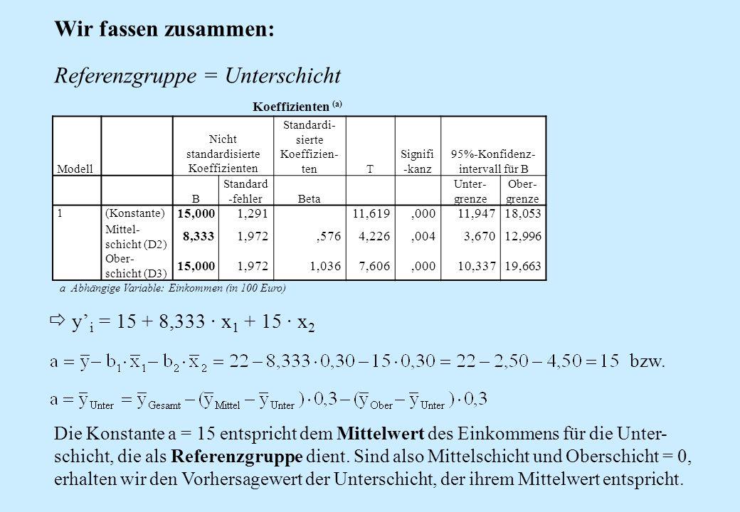 Wir fassen zusammen: a Abhängige Variable: Einkommen (in 100 Euro) Koeffizienten (a) Modell Nicht standardisierte Koeffizienten Standardi- sierte Koef