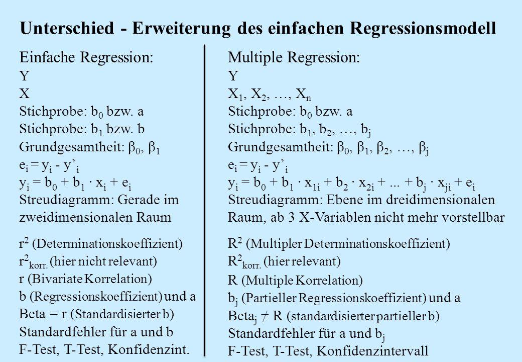 Unterschied - Erweiterung des einfachen Regressionsmodell Einfache Regression: Y X Stichprobe: b 0 bzw. a Stichprobe: b 1 bzw. b Grundgesamtheit: β 0,