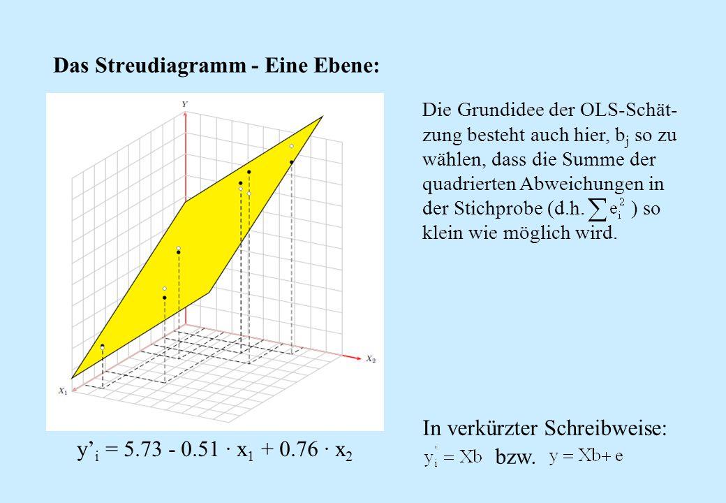 Das Streudiagramm - Eine Ebene: y' i = 5.73 - 0.51 ∙ x 1 + 0.76 ∙ x 2 Die Grundidee der OLS-Schät- zung besteht auch hier, b j so zu wählen, dass die