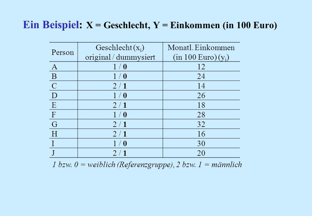Person Geschlecht (x i ) original / dummysiert Monatl. Einkommen (in 100 Euro) (y i ) A1 / 012 B1 / 024 C2 / 114 D1 / 026 E2 / 118 F1 / 028 G2 / 132 H