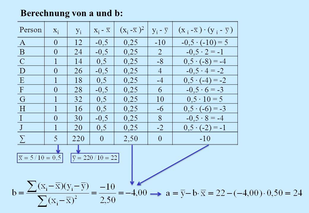 Berechnung von a und b: Personxixi yiyi x i - (x i - ) 2 y i - (x i - ) · (y i - ) A012-0,50,25-10-0,5 · (-10) = 5 B024-0,50,252-0,5 · 2 = -1 C1140,50