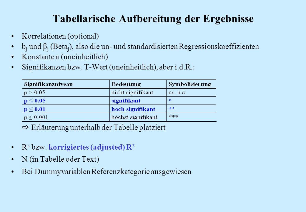 Tabellarische Aufbereitung der Ergebnisse Korrelationen (optional) b j und β j (Beta j ), also die un- und standardisierten Regressionskoeffizienten K