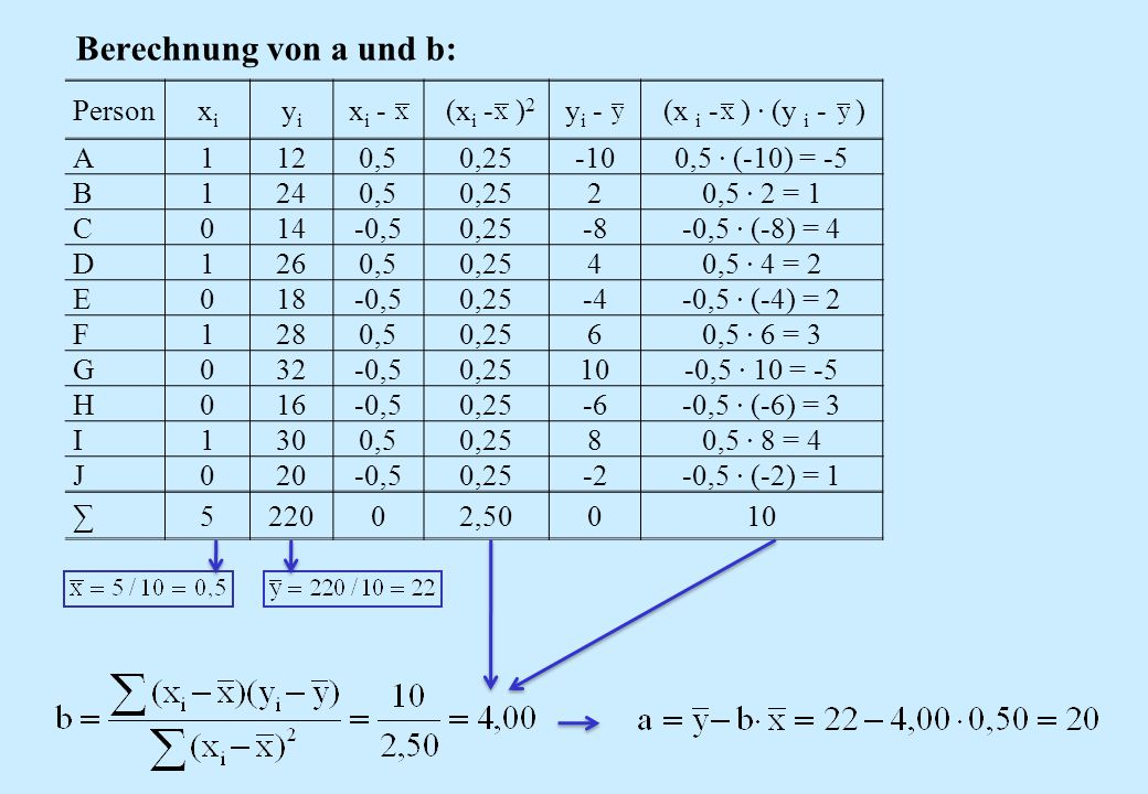 Berechnung von a und b: Personxixi yiyi x i - (x i - ) 2 y i - (x i - ) · (y i - ) A1120,50,25-100,5 · (-10) = -5 B1240,50,2520,5 · 2 = 1 C014-0,50,25
