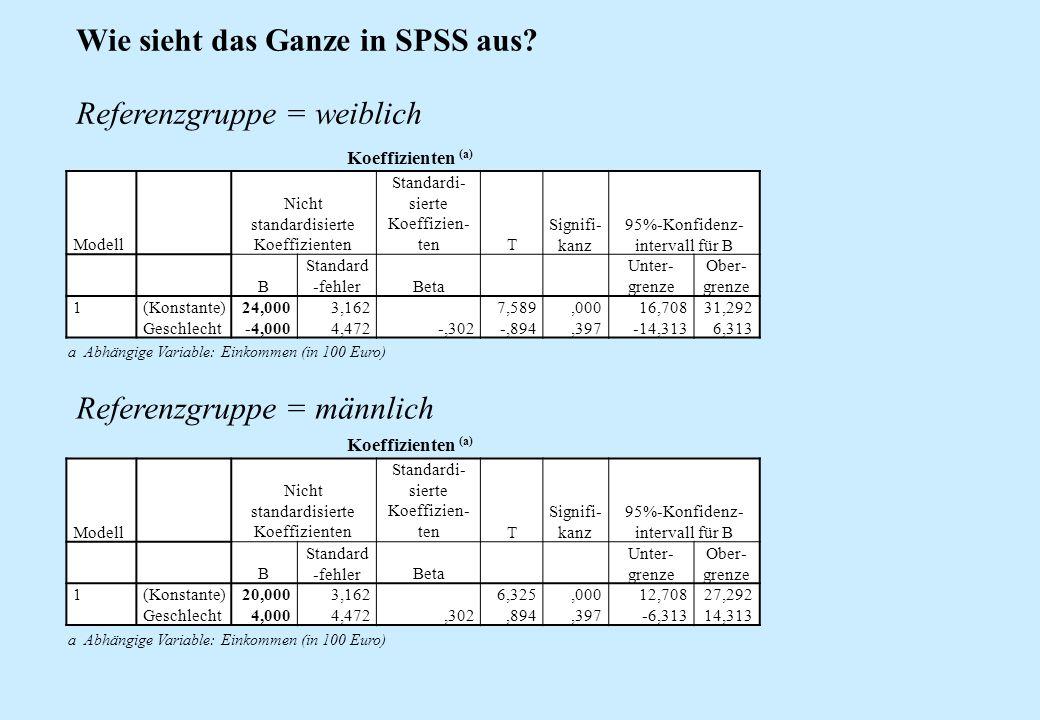 Wie sieht das Ganze in SPSS aus? a Abhängige Variable: Einkommen (in 100 Euro) Koeffizienten (a) Modell Nicht standardisierte Koeffizienten Standardi-