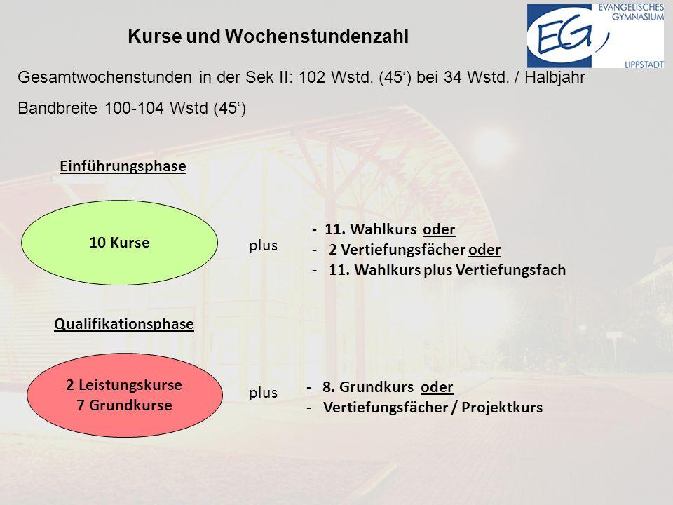 Einführungsphase 10 Kurse Qualifikationsphase 2 Leistungskurse 7 Grundkurse - 11.