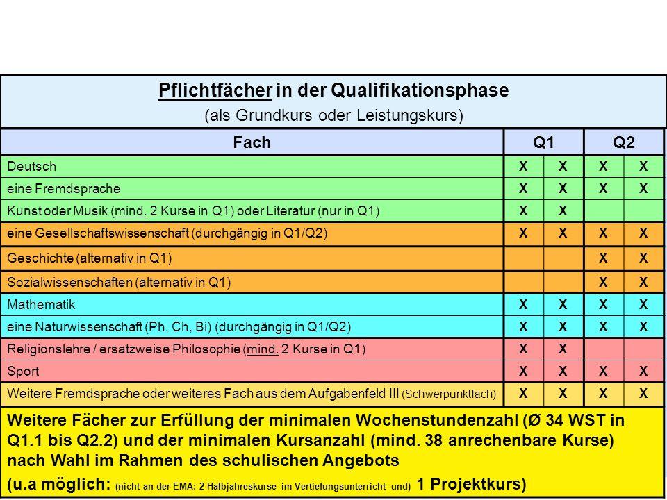10 Pflichtfächer in der Qualifikationsphase (als Grundkurs oder Leistungskurs) FachQ1Q2 DeutschXXXX eine FremdspracheXXXX Kunst oder Musik (mind. 2 Ku