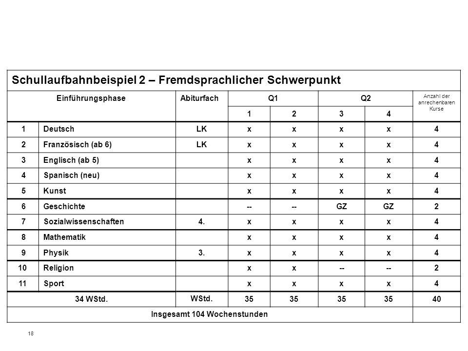 18 Schullaufbahnbeispiel 2 – Fremdsprachlicher Schwerpunkt EinführungsphaseAbiturfachQ1Q2 Anzahl der anrechenbaren Kurse 1234 1DeutschLKxxxx4 2Französisch (ab 6)LKxxxx4 3Englisch (ab 5)xxxx4 4Spanisch (neu)xxxx4 5Kunstxxxx4 6Geschichte-- GZ 2 7Sozialwissenschaften4.xxxx4 8Mathematikxxxx4 9Physik3.xxxx4 10Religionxx-- 2 11Sportxxxx4 34 WStd.WStd.35 40 Insgesamt 104 Wochenstunden