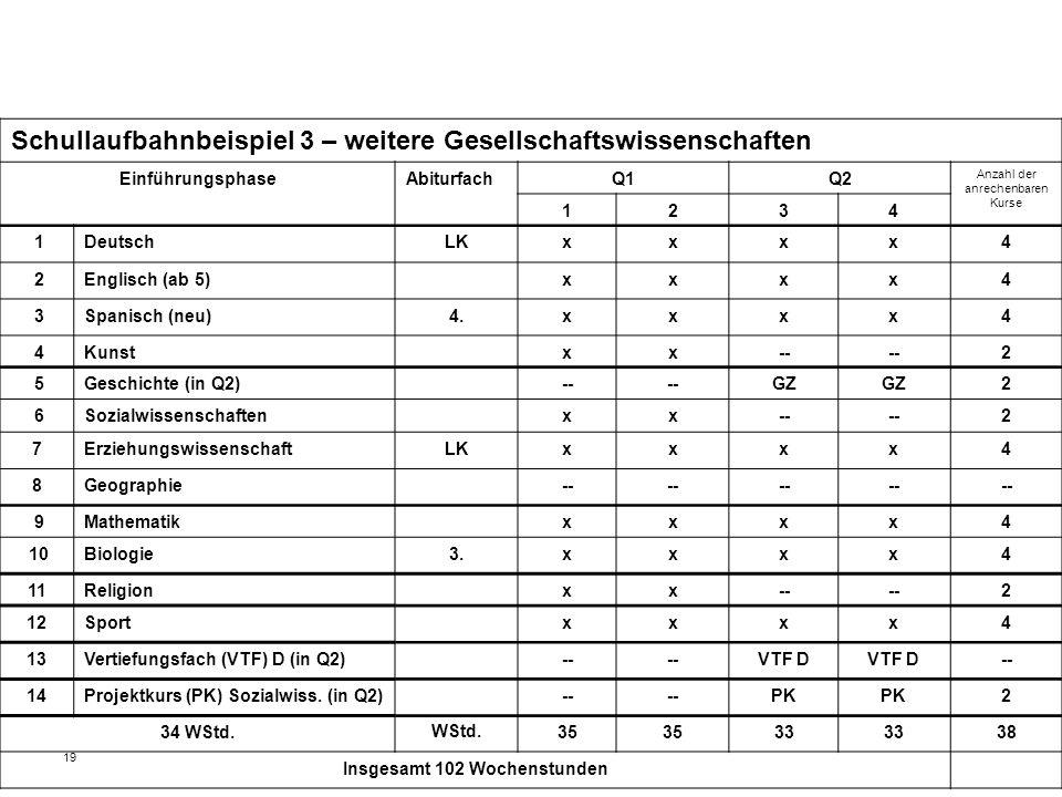 19 Schullaufbahnbeispiel 3 – weitere Gesellschaftswissenschaften EinführungsphaseAbiturfachQ1Q2 Anzahl der anrechenbaren Kurse 1234 1DeutschLKxxxx4 2Englisch (ab 5)xxxx4 3Spanisch (neu)4.xxxx4 4Kunstxx-- 2 5Geschichte (in Q2)-- GZ 2 6Sozialwissenschaftenxx-- 2 7ErziehungswissenschaftLKxxxx4 8Geographie-- 9Mathematikxxxx4 10Biologie3.xxxx4 11Religionxx-- 2 12Sportxxxx4 13Vertiefungsfach (VTF) D (in Q2)-- VTF D -- 14Projektkurs (PK) Sozialwiss.