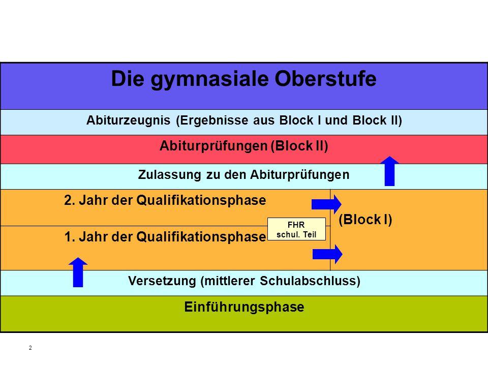 2 Die gymnasiale Oberstufe Abiturzeugnis (Ergebnisse aus Block I und Block II) Abiturprüfungen (Block II) Zulassung zu den Abiturprüfungen 2.