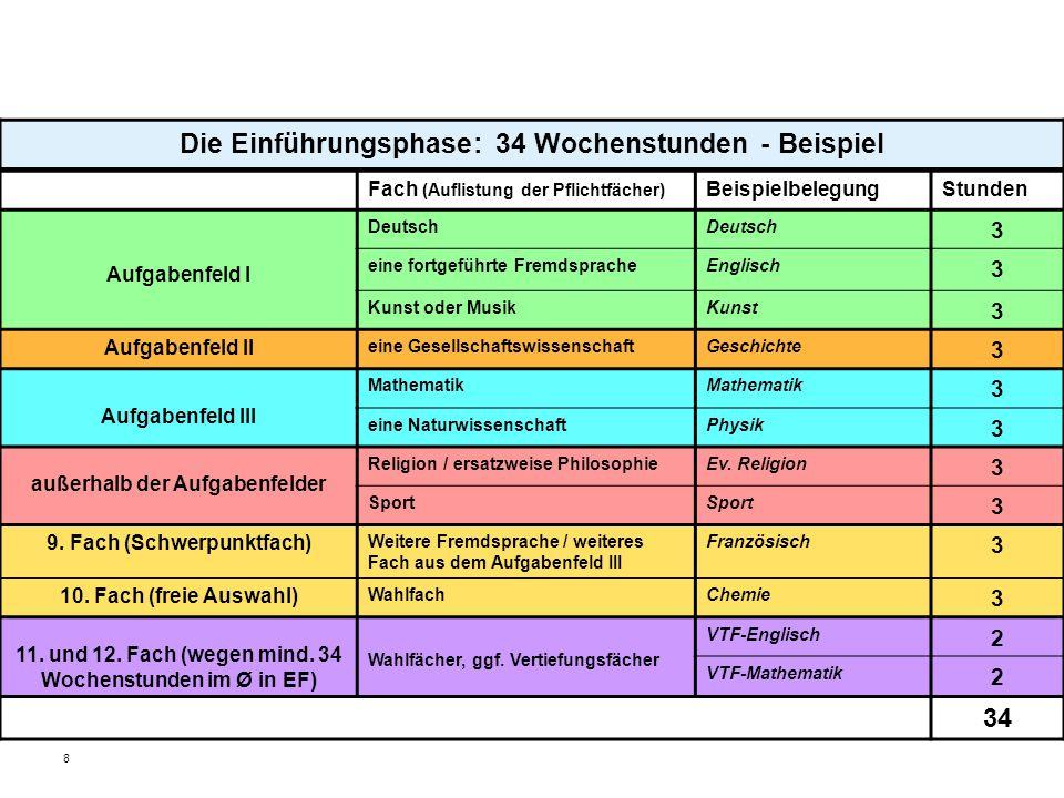 8 Die Einführungsphase: 34 Wochenstunden - Beispiel Fach (Auflistung der Pflichtfächer) BeispielbelegungStunden Aufgabenfeld I Deutsch 3 eine fortgefü