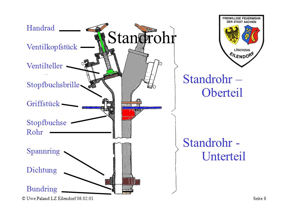 Wasserstrahlpumpe © Uwe Paland LZ Eilendorf 08.02.01 Seite 7 Fangdüse Treibdüse Q = Q1 + Q2 Q2 Q1