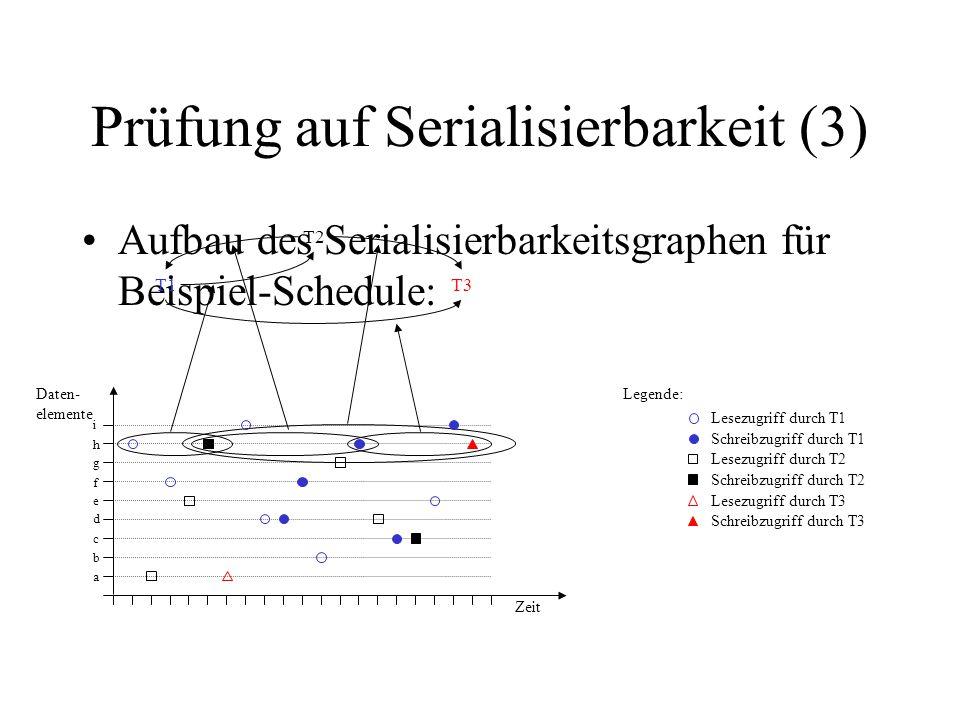 Prüfung auf Serialisierbarkeit (3) Aufbau des Serialisierbarkeitsgraphen für Beispiel-Schedule: T1 T2 T3 Schreibzugriff durch T2 Schreibzugriff durch T3 Lesezugriff durch T2 Lesezugriff durch T3 Legende: Schreibzugriff durch T1 Lesezugriff durch T1 Zeit Daten- elemente a b c d e f g h i