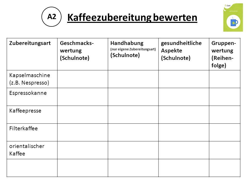 Hintergrundwissen 2: Ist Kaffee gesund.B2 Quellen: -Bartosch, I., Lembens A.
