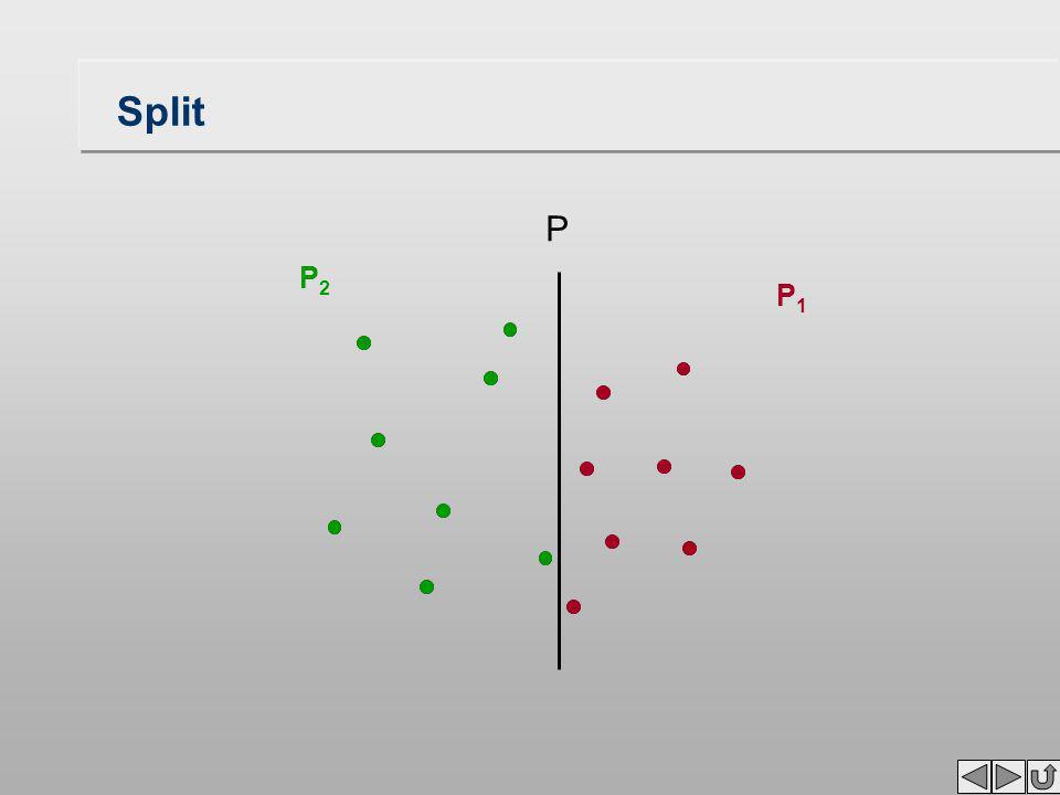 """Teilschritte von """"Divide and Conquer Input: Sortiere aufsteigend nach x-Koordinate Split: –Bestimme den Median –Zerlege in annähernd gleich große Teilmengen links und rechts des Medians Merge –Konstruktion des trennenden Kantenzuges –Abschneiden überflüssiger Kanten –Bildung der Voronoi-Regionen (wie bei Overlay-Algorithmus) –Einfachster Fall von Merge: die Teilmengen enthalten je einen Punkt der trennende Kantenzug ist die Mittelsenkrechte dieser Punkte"""