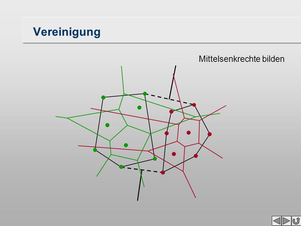 Konstruktion der Nord- und Südspitzen die konvexe Hülle ist Abfallprodukt der Erzeugung des Voronoi-Diagramms synchrone Herleitung beider Strukturen die konvexe Hülle ergibt sich aus den Teilstrukturen durch Einfügen zweier zusätzlicher Kanten diese verbinden die roten und grünen Nord- und Südspitzen miteinander die neuen Spitzen ergeben sich aus den Minima/Maxima der alten rot-grünen Spitzen Datenstruktur wie bei Overlay (doppelt verkettete Kanten) zusätzlicher Aufwand: O(1)