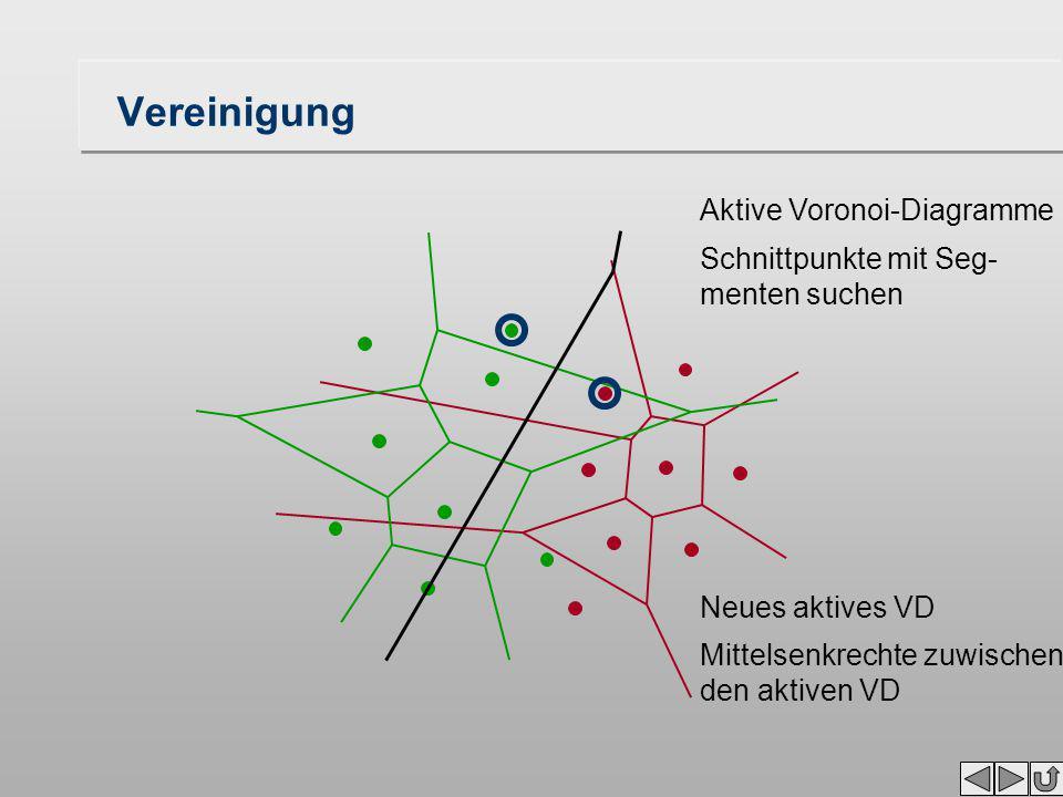 Vereinigung Aktive Voronoi-Diagramme Schnittpunkte mit Seg- menten suchen Neues aktives VD