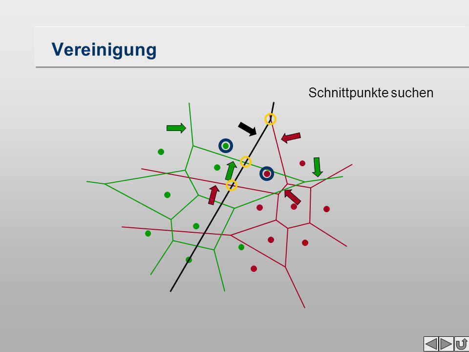 Vereinigung Aktive Voronoi-Diagramme Schnittpunkte mit Seg- menten suchen Neues aktives VD Mittelsenkrechte zuwischen den aktiven VD