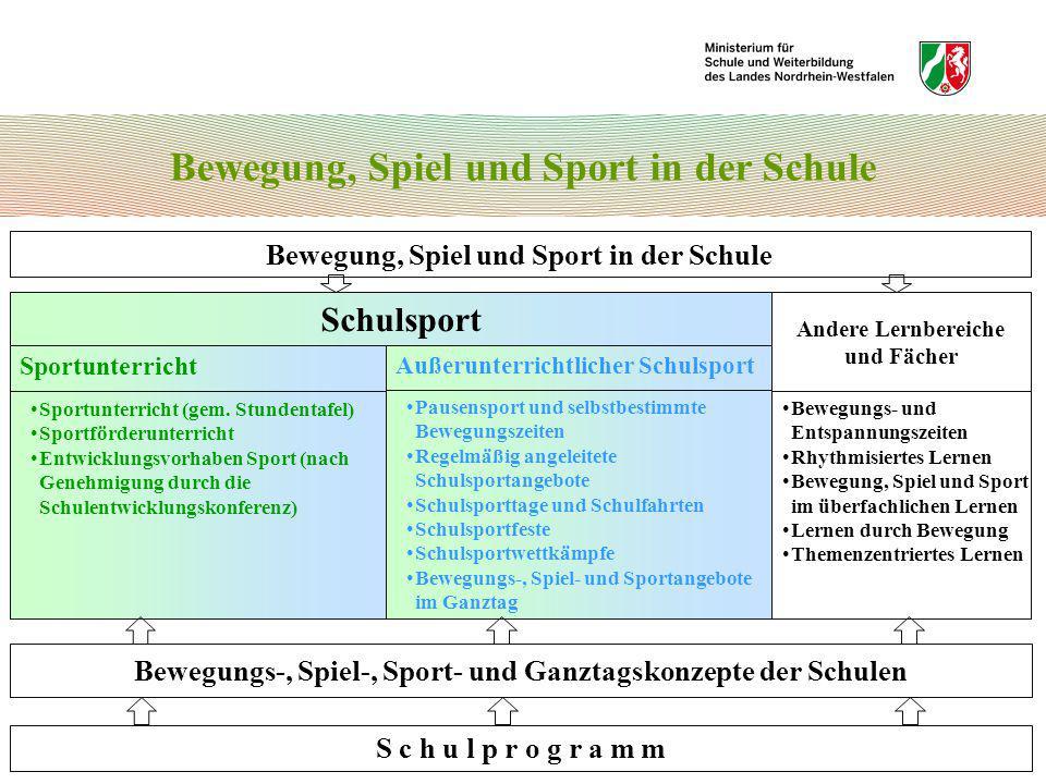 Bewegung, Spiel und Sport in der Schule Schulsport Sportunterricht Außerunterrichtlicher Schulsport Andere Lernbereiche und Fächer S c h u l p r o g r