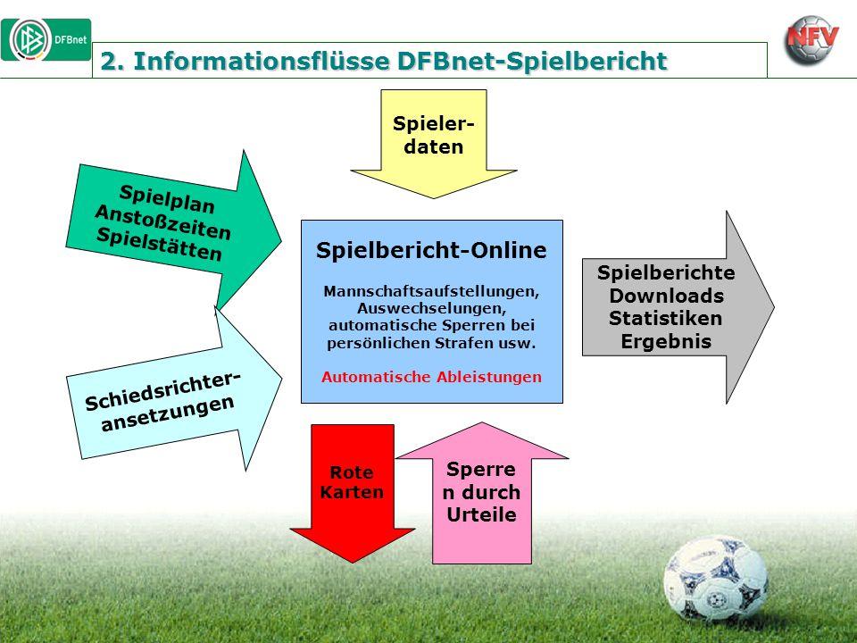 2. Informationsflüsse DFBnet-Spielbericht Spielbericht-Online Mannschaftsaufstellungen, Auswechselungen, automatische Sperren bei persönlichen Strafen