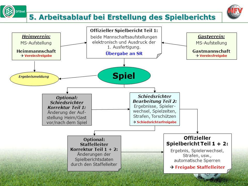 5. Arbeitsablauf bei Erstellung des Spielberichts Heimverein: MS-Aufstellung Heimmannschaft  VereinsfreigabeGastverein: MS-Aufstellung Gastmannschaft