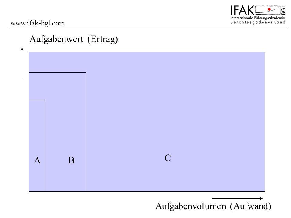 www.ifak-bgl.com Aufgabenvolumen (Aufwand) Aufgabenwert (Ertrag) AB C