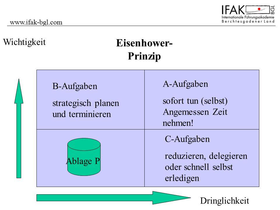 www.ifak-bgl.com Wichtigkeit Dringlichkeit B-Aufgaben strategisch planen und terminieren A-Aufgaben sofort tun (selbst) Angemessen Zeit nehmen! C-Aufg