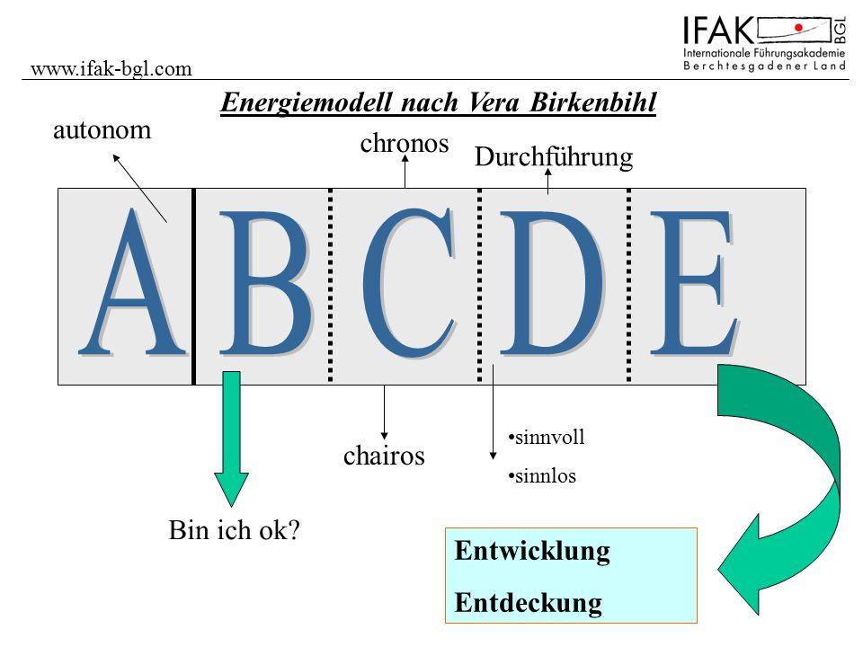 www.ifak-bgl.com Energiemodell nach Vera Birkenbihl autonom Bin ich ok? chronos chairos sinnvoll sinnlos Durchführung Entwicklung Entdeckung