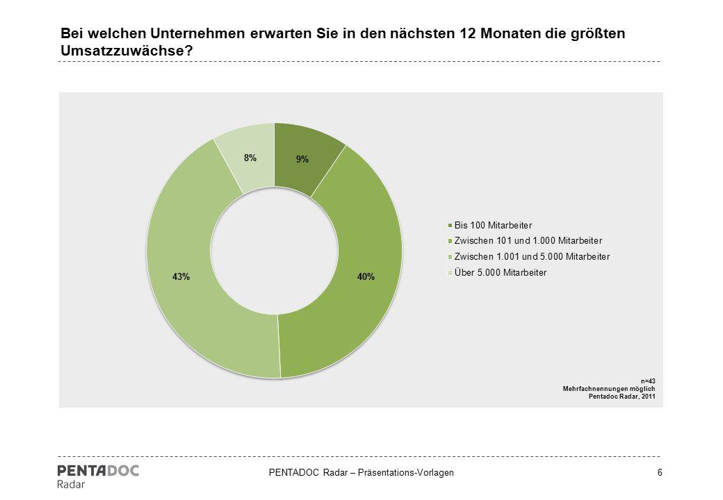 PENTADOC Radar – Präsentations-Vorlagen6 Bei welchen Unternehmen erwarten Sie in den nächsten 12 Monaten die größten Umsatzzuwächse