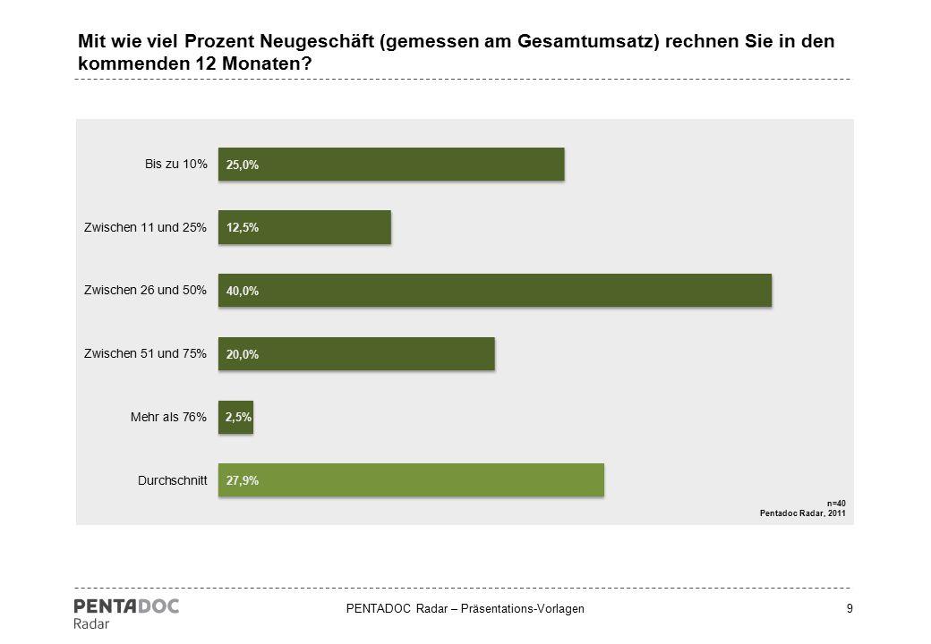 PENTADOC Radar – Präsentations-Vorlagen9 Mit wie viel Prozent Neugeschäft (gemessen am Gesamtumsatz) rechnen Sie in den kommenden 12 Monaten