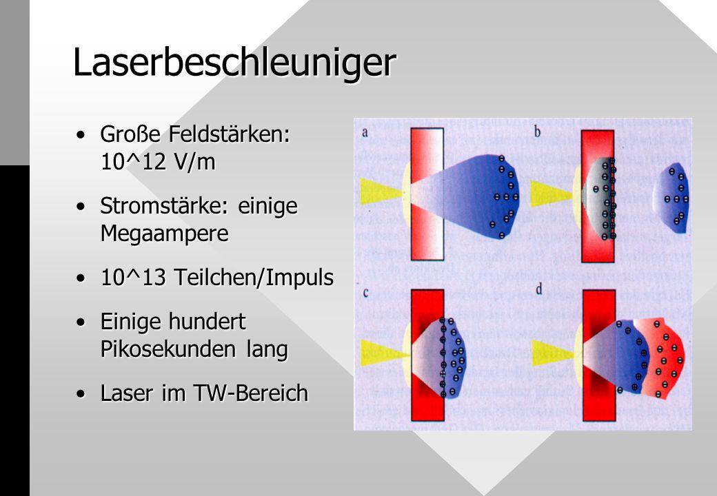 Laserbeschleuniger Große Feldstärken: 10^12 V/mGroße Feldstärken: 10^12 V/m Stromstärke: einige MegaampereStromstärke: einige Megaampere 10^13 Teilchen/Impuls10^13 Teilchen/Impuls Einige hundert Pikosekunden langEinige hundert Pikosekunden lang Laser im TW-BereichLaser im TW-Bereich