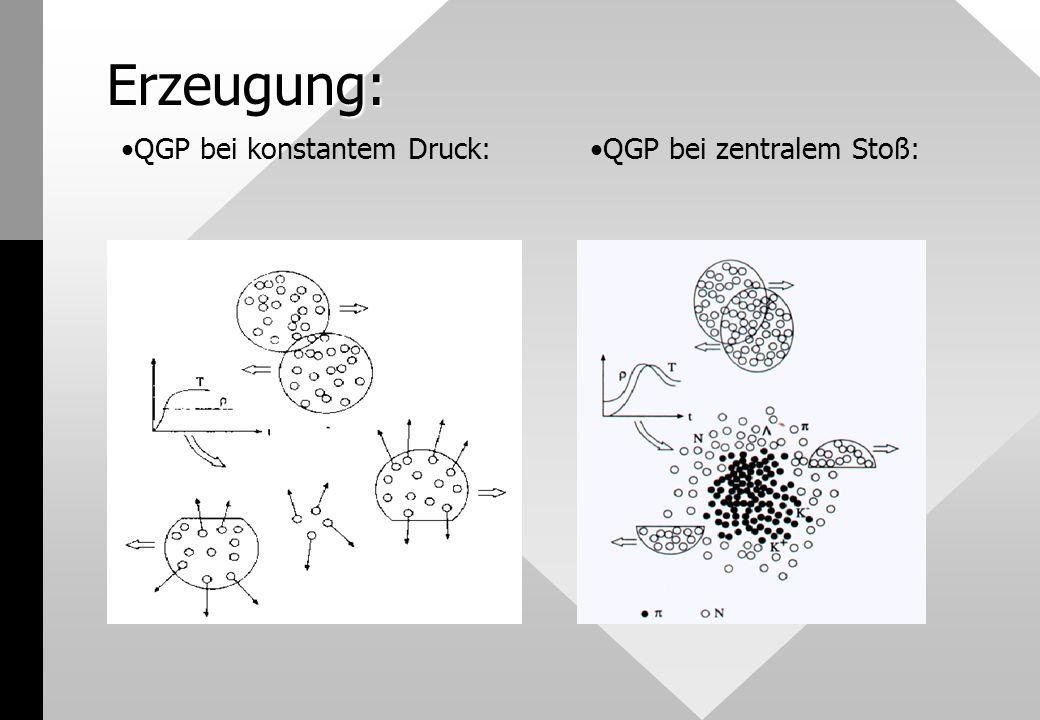 Erzeugung: QGP bei konstantem Druck:QGP bei zentralem Stoß: