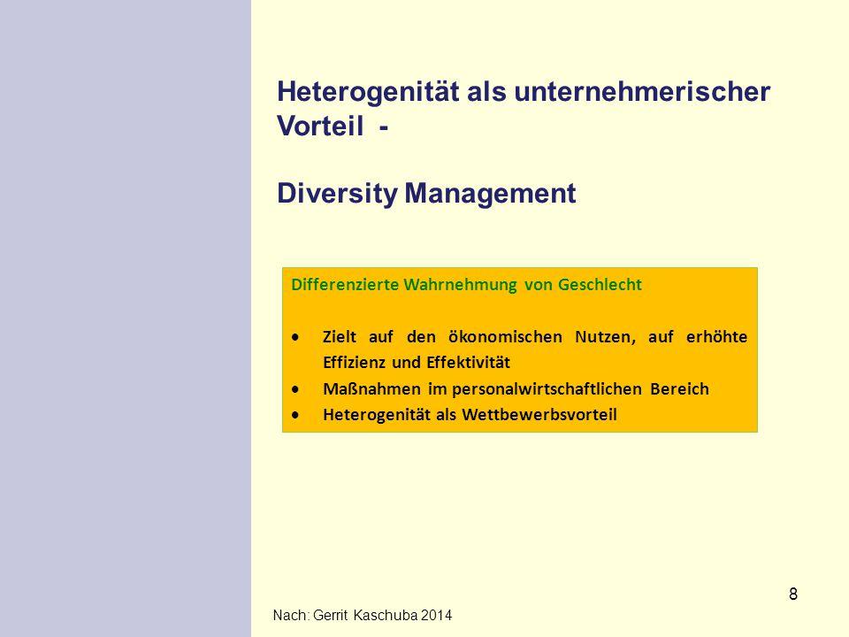 8 Heterogenität als unternehmerischer Vorteil - Diversity Management Nach: Gerrit Kaschuba 2014 Differenzierte Wahrnehmung von Geschlecht  Zielt auf