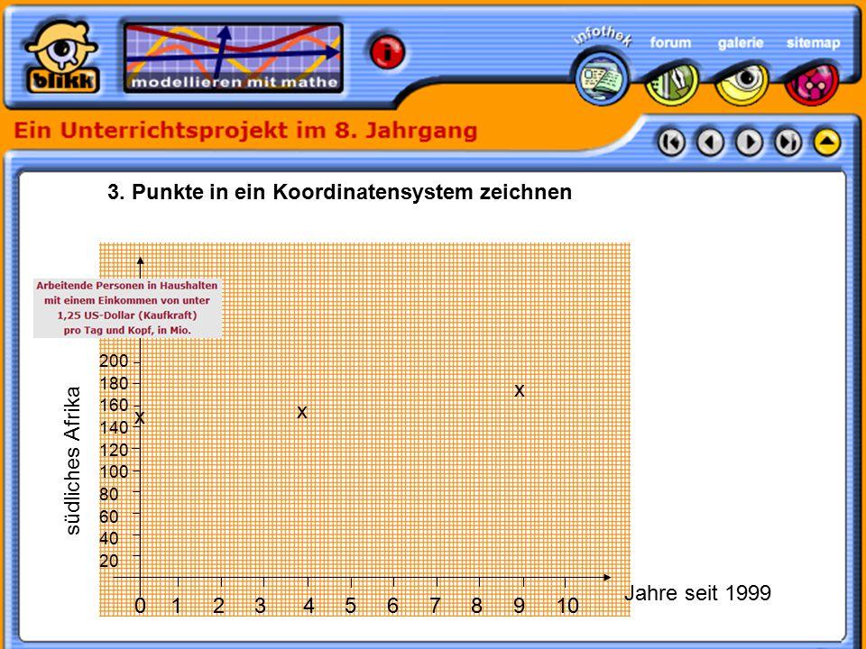 3. Punkte in ein Koordinatensystem zeichnen 0 1 2 3 4 5 6 7 8 9 10 200 180 160 140 120 100 80 60 40 20 x x x Jahre seit 1999 südliches Afrika